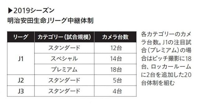 DAZNの中継カメラの台数