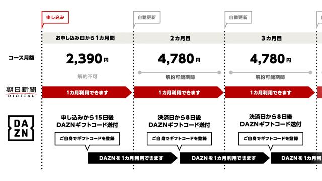 朝日新聞のDAZNコースの価格