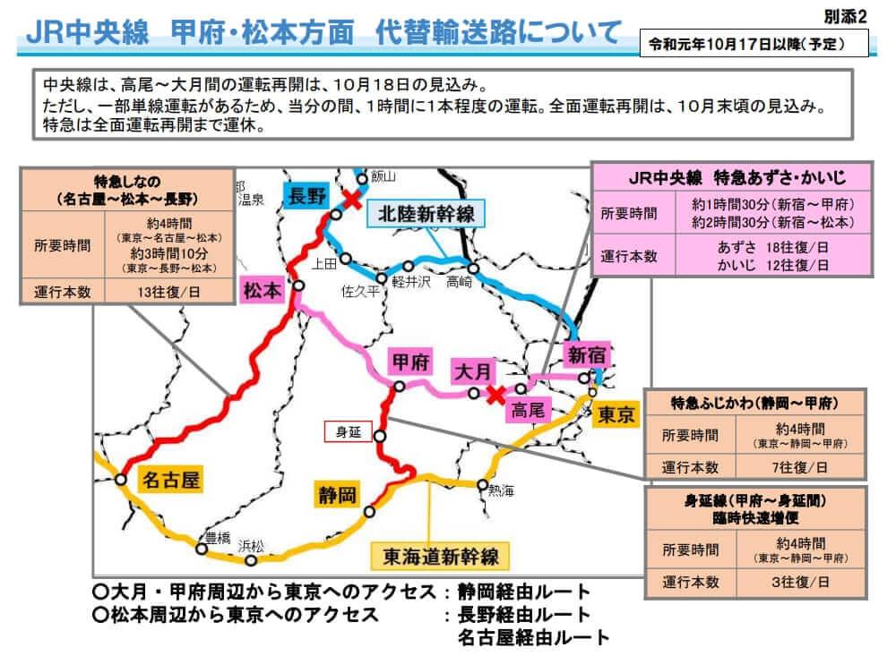JR中央線甲府・松本方面代替輸送路