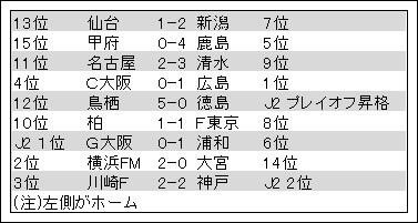 2014年Jリーグ開幕戦