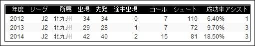 池元友樹 2014 選手データ