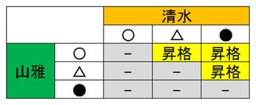 松本山雅自動昇格条件