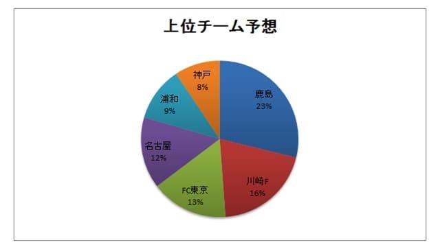 jリーグ 順位 グラフ