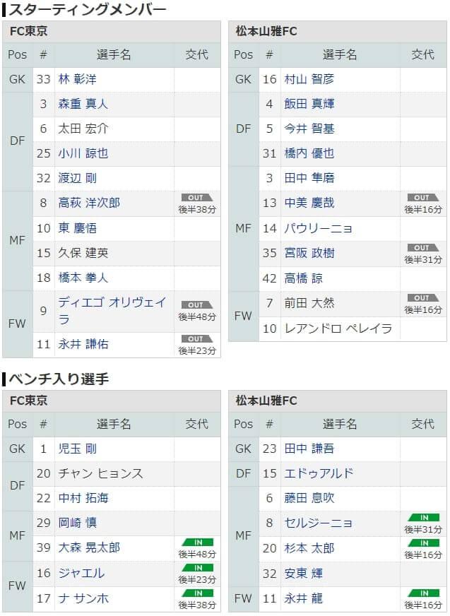 松本山雅 FC東京 スターティングメンバー