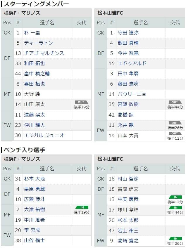 松本山雅 横浜FM スターティングメンバー