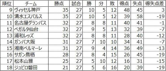 J1残留争いの順位表